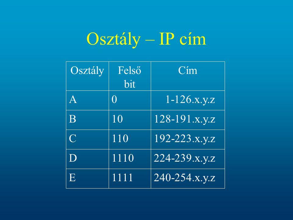 Osztály – IP cím 240-254.x.y.z1111E224-239.x.y.z1110D192-223.x.y.z110C 1-126.x.y.z0ACímFelső bit Osztály128-191.x.y.z10B