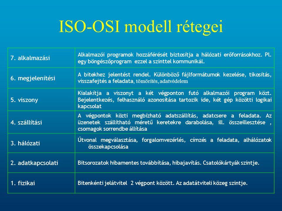 ISO-OSI modell rétegei 7. alkalmazási Alkalmazói programok hozzáférését biztosítja a hálózati erőforrásokhoz. Pl. egy böngészőprogram ezzel a szinttel