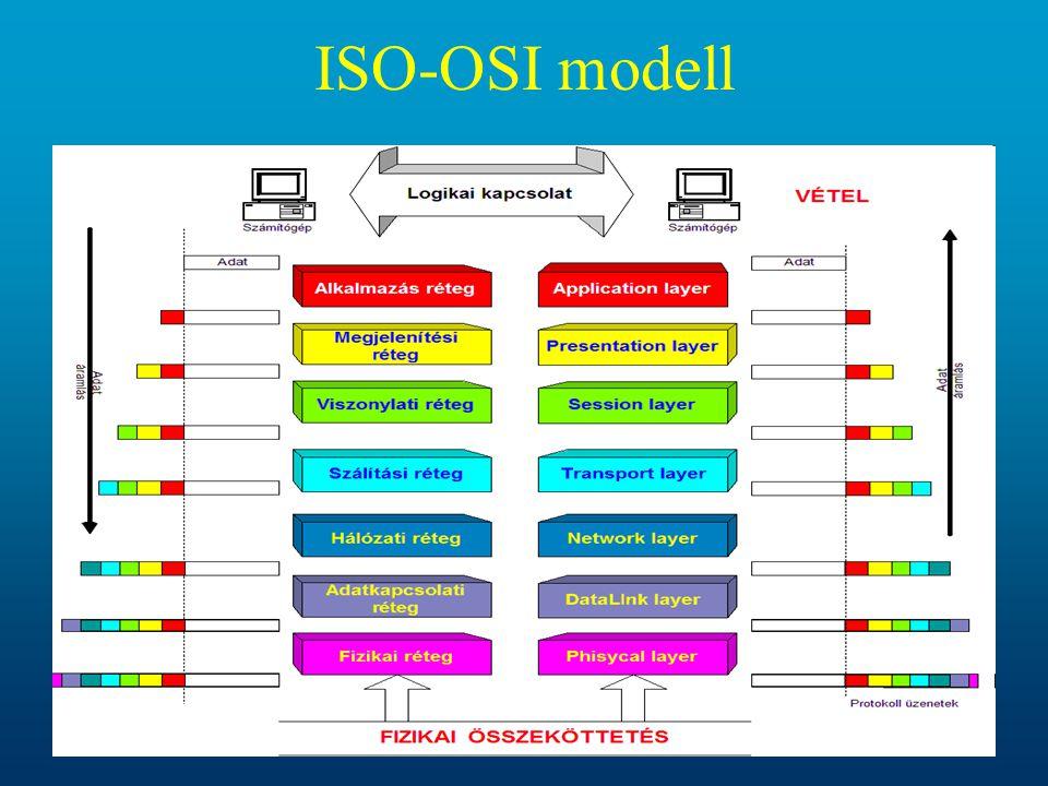 34 ISO-OSI modell