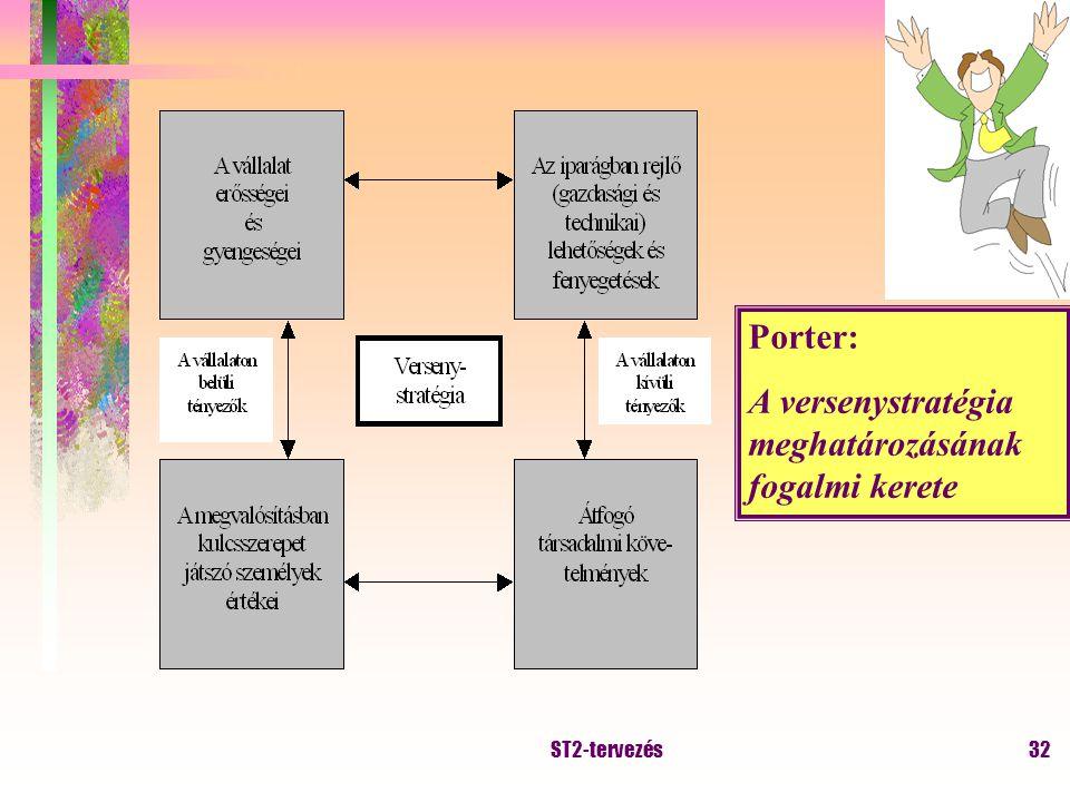 ST2-tervezés31 Porter versenystratégiái kulcstényezők versenytényezők