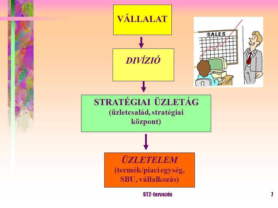 ST2-tervezés6 Adaptív stratégia –Adaptáció: lehetőségekhez, fenyegetésekhez –Integráció: belsõ tényezõk jobb kihasználása, racionálisabb működés (erős, gyenge pontok) –Jellemzői: bonyolult környezet, kis lépések, visszacsatolás, korrekció