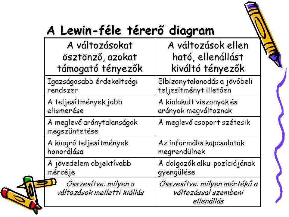 A Lewin-féle térerő diagram A változásokat ösztönző, azokat támogató tényezők A változások ellen ható, ellenállást kiváltó tényezők Igazságosabb érdek