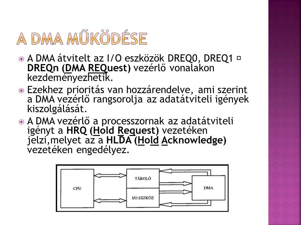  A DMA átvitelt az I/O eszközök DREQ0, DREQ1 DREQn (DMA REQuest) vezérlő vonalakon kezdeményezhetik.