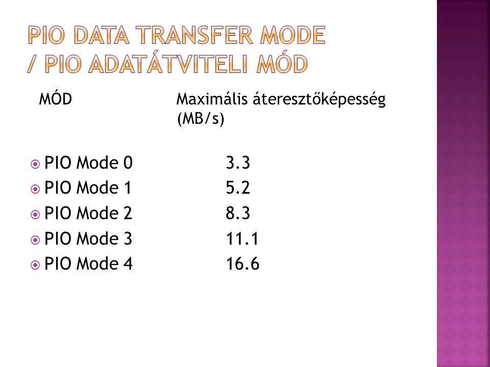 MÓDMaximális áteresztőképesség (MB/s)  DMA Mode 04.16  DMA Mode 113.3  DMA Mode 216.6  UltraDMA 3333.3  UltraDMA 6666.7  UltraDMA 100100.0  UltraDMA 133133.0