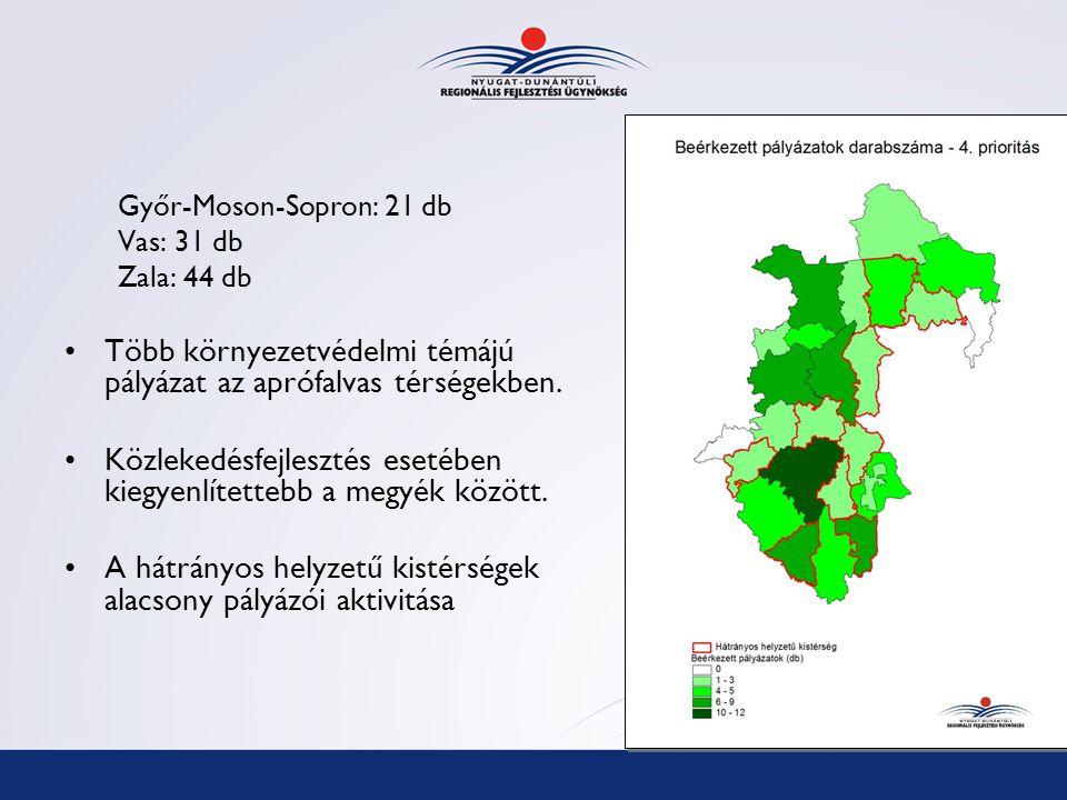 Győr-Moson-Sopron: 21 db Vas: 31 db Zala: 44 db Több környezetvédelmi témájú pályázat az aprófalvas térségekben.
