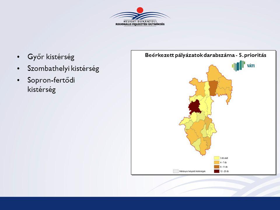 Győr kistérség Szombathelyi kistérség Sopron-fertődi kistérség Beérkezett pályázatok darabszáma - 5.
