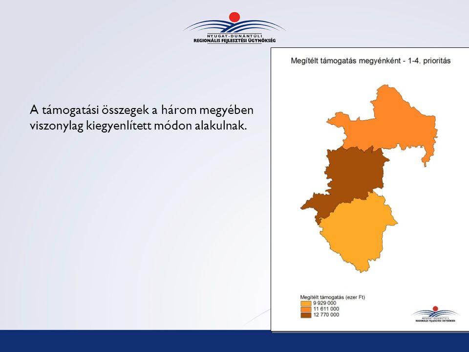 A támogatási összegek a három megyében viszonylag kiegyenlített módon alakulnak.