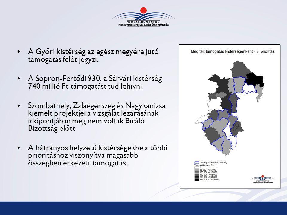 A Győri kistérség az egész megyére jutó támogatás felét jegyzi.