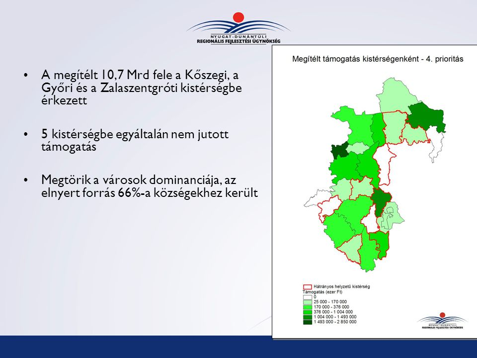 A megítélt 10,7 Mrd fele a Kőszegi, a Győri és a Zalaszentgróti kistérségbe érkezett 5 kistérségbe egyáltalán nem jutott támogatás Megtörik a városok dominanciája, az elnyert forrás 66%-a községekhez került