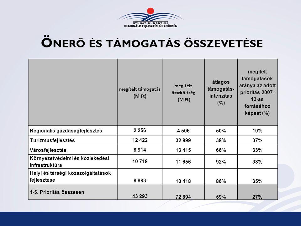 Ö NERŐ ÉS TÁMOGATÁS ÖSSZEVETÉSE megítélt támogatás (M Ft) megítélt összköltség (M Ft) átlagos támogatás- intenzitás (%) megítélt támogatások aránya az adott prioritás 2007- 13-as forrásához képest (%) Regionális gazdaságfejlesztés2 2564 50650%10% Turizmusfejlesztés12 42232 89938%37% Városfejlesztés8 91413 41566%33% Környezetvédelmi és közlekedési infrastruktúra 10 71811 65692%38% Helyi és térségi közszolgáltatások fejlesztése 8 98310 41886%35% 1-5.