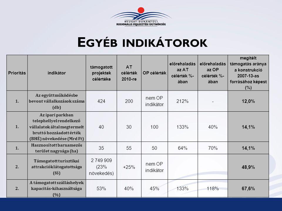 E GYÉB INDIKÁTOROK Prioritásindikátor támogatott projektek célértéke AT célérték 2010-re OP célérték előrehaladás az AT célérték %- ában előrehaladás az OP célérték %- ában megítélt támogatás aránya a konstrukció 2007-13-as forrásához képest (%) 1.