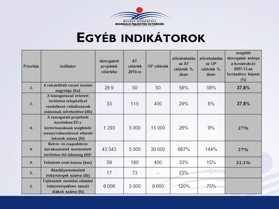 E GYÉB INDIKÁTOROK Prioritásindikátor támogatott projektek célértéke AT célérték 2010-re OP célérték előrehaladás az AT célérték %- ában előrehaladás az OP célérték %- ában megítélt támogatás aránya a konstrukció 2007-13-as forrásához képest (%) 3.