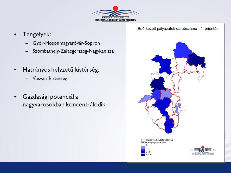 Tengelyek: –Győr-Mosonmagyaróvár-Sopron –Szombathely-Zalaegerszeg-Nagykanizsa Hátrányos helyzetű kistérség: –Vasvári kistérség Gazdasági potenciál a nagyvárosokban koncentrálódik