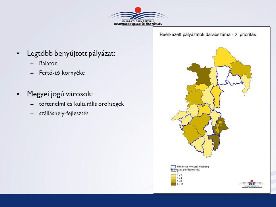 Legtöbb benyújtott pályázat: –Balaton –Fertő-tó környéke Megyei jogú városok: –történelmi és kulturális örökségek –szálláshely-fejlesztés