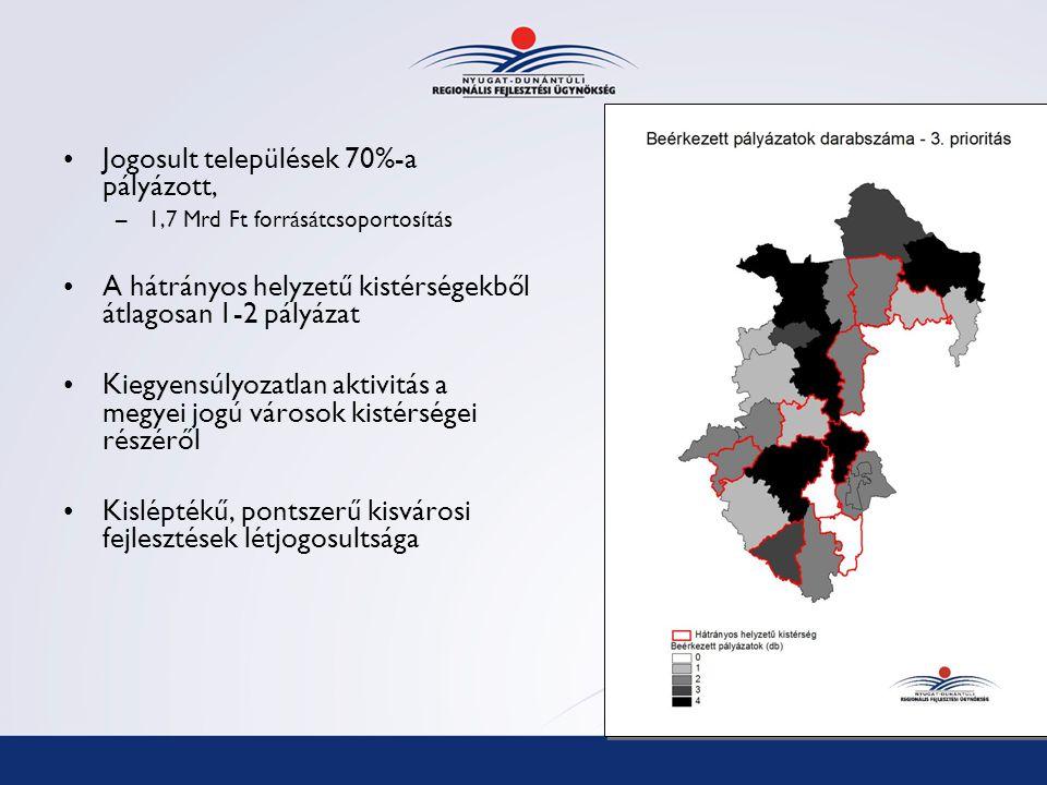 Jogosult települések 70%-a pályázott, –1,7 Mrd Ft forrásátcsoportosítás A hátrányos helyzetű kistérségekből átlagosan 1-2 pályázat Kiegyensúlyozatlan aktivitás a megyei jogú városok kistérségei részéről Kisléptékű, pontszerű kisvárosi fejlesztések létjogosultsága