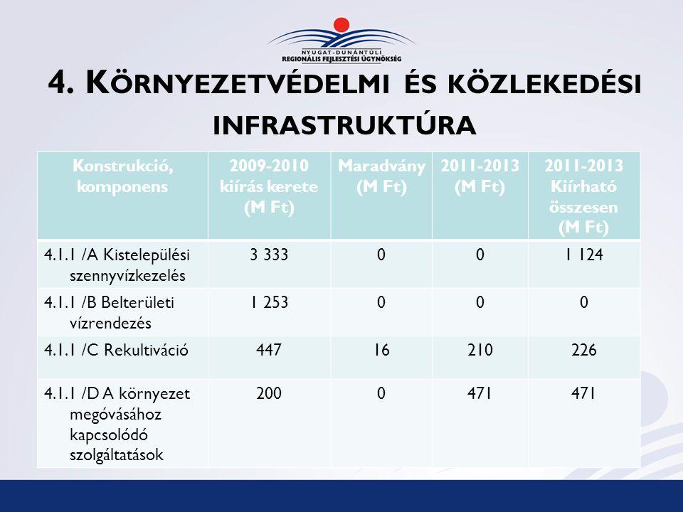 4. K ÖRNYEZETVÉDELMI ÉS KÖZLEKEDÉSI INFRASTRUKTÚRA Konstrukció, komponens 2009-2010 kiírás kerete (M Ft) Maradvány (M Ft) 2011-2013 (M Ft) 2011-2013 K