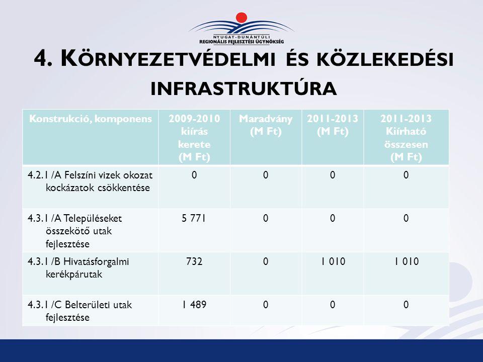 4. K ÖRNYEZETVÉDELMI ÉS KÖZLEKEDÉSI INFRASTRUKTÚRA Konstrukció, komponens2009-2010 kiírás kerete (M Ft) Maradvány (M Ft) 2011-2013 (M Ft) 2011-2013 Ki
