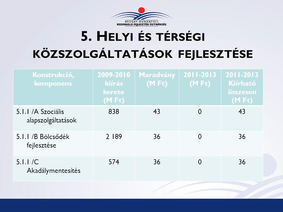 5. H ELYI ÉS TÉRSÉGI KÖZSZOLGÁLTATÁSOK FEJLESZTÉSE Konstrukció, komponens 2009-2010 kiírás kerete (M Ft) Maradvány (M Ft) 2011-2013 (M Ft) 2011-2013 K