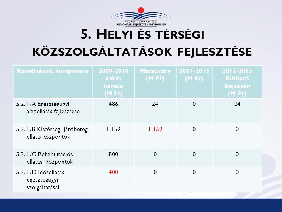 5. H ELYI ÉS TÉRSÉGI KÖZSZOLGÁLTATÁSOK FEJLESZTÉSE Konstrukció, komponens2009-2010 kiírás kerete (M Ft) Maradvány (M Ft) 2011-2013 (M Ft) 2011-2013 Ki