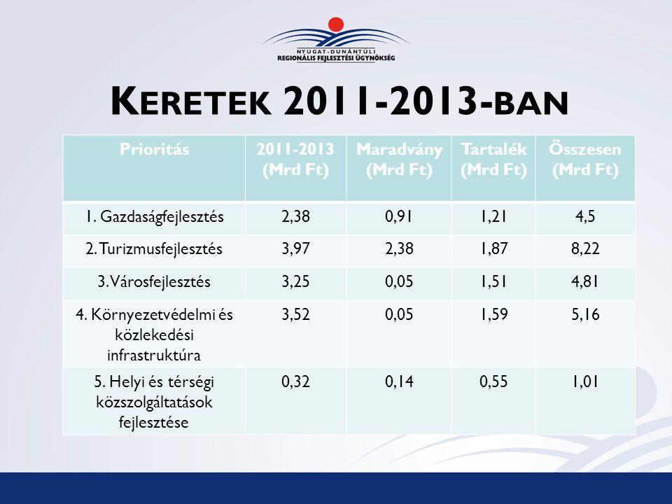K ERETEK 2011-2013- BAN Prioritás2011-2013 (Mrd Ft) Maradvány (Mrd Ft) Tartalék (Mrd Ft) Összesen (Mrd Ft) 1.