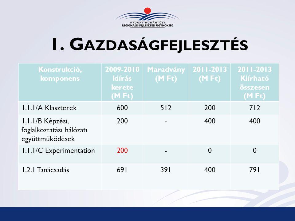 1. G AZDASÁGFEJLESZTÉS Konstrukció, komponens 2009-2010 kiírás kerete (M Ft) Maradvány (M Ft) 2011-2013 (M Ft) 2011-2013 Kiírható összesen (M Ft) 1.1.