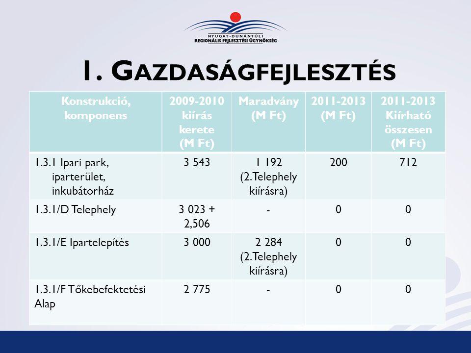 1. G AZDASÁGFEJLESZTÉS Konstrukció, komponens 2009-2010 kiírás kerete (M Ft) Maradvány (M Ft) 2011-2013 (M Ft) 2011-2013 Kiírható összesen (M Ft) 1.3.