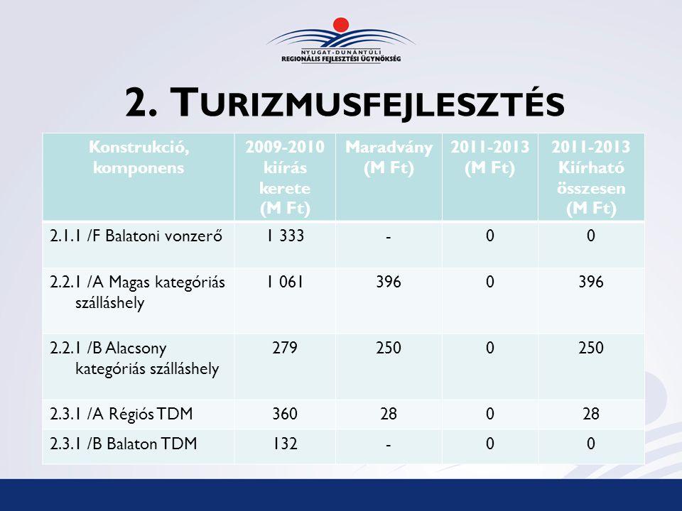 2. T URIZMUSFEJLESZTÉS Konstrukció, komponens 2009-2010 kiírás kerete (M Ft) Maradvány (M Ft) 2011-2013 (M Ft) 2011-2013 Kiírható összesen (M Ft) 2.1.