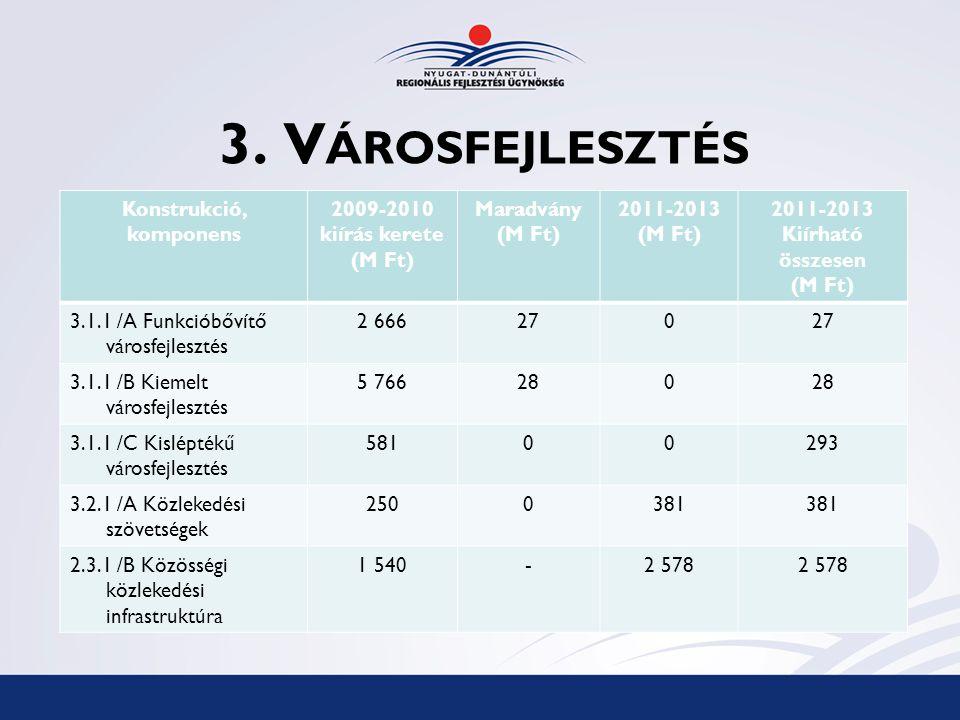 3. V ÁROSFEJLESZTÉS Konstrukció, komponens 2009-2010 kiírás kerete (M Ft) Maradvány (M Ft) 2011-2013 (M Ft) 2011-2013 Kiírható összesen (M Ft) 3.1.1 /