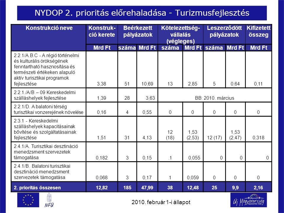 NYDOP 2. prioritás előrehaladása - Turizmusfejlesztés Konstrukció neveKonstruk- ció kerete Beérkezett pályázatok Kötelezettség- vállalás (végleges) Le