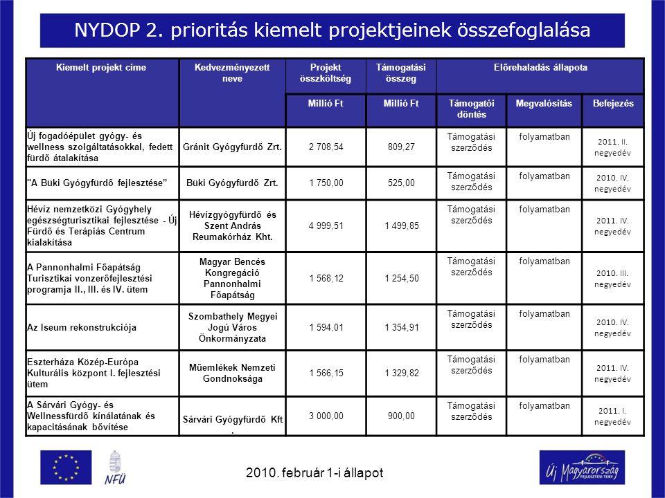 NYDOP 2. prioritás kiemelt projektjeinek összefoglalása Kiemelt projekt címe Kedvezményezett neve Projekt összköltség Támogatási összeg Előrehaladás á