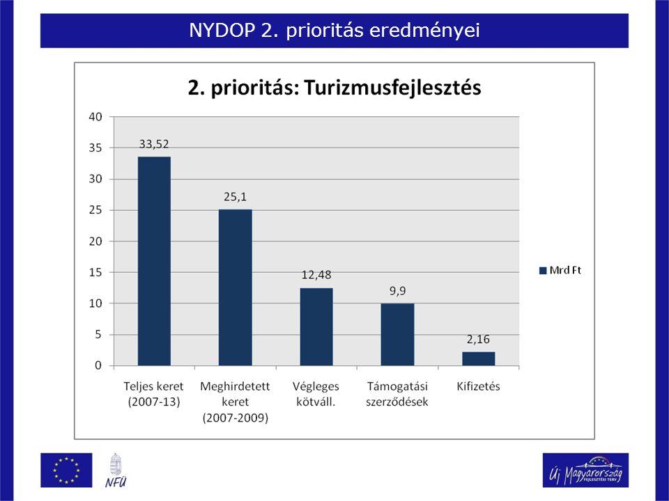 NYDOP 2. prioritás eredményei