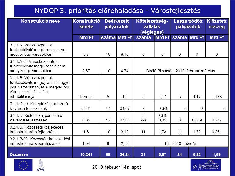 NYDOP 3. prioritás előrehaladása - Városfejlesztés Konstrukció neveKonstrukció kerete Beérkezett pályázatok Kötelezettség- vállalás (végleges) Leszerz