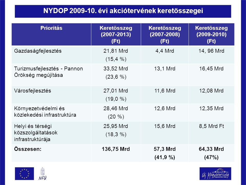 NYDOP 2009-10. évi akciótervének keretösszegei PrioritásKeretösszeg (2007-2013) (Ft) Keretösszeg (2007-2008) (Ft) Keretösszeg (2009-2010) (Ft) Gazdasá