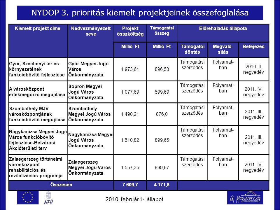NYDOP 3. prioritás kiemelt projektjeinek összefoglalása Kiemelt projekt címe Kedvezményezett neve Projekt összköltség Támogatási összeg Előrehaladás á