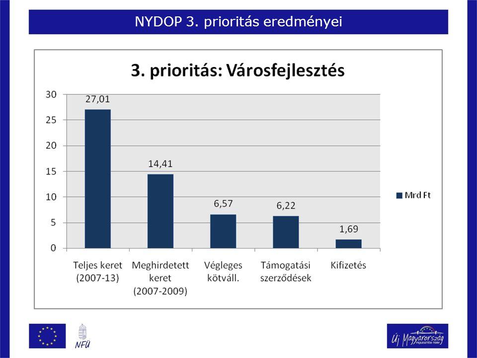 NYDOP 3. prioritás eredményei