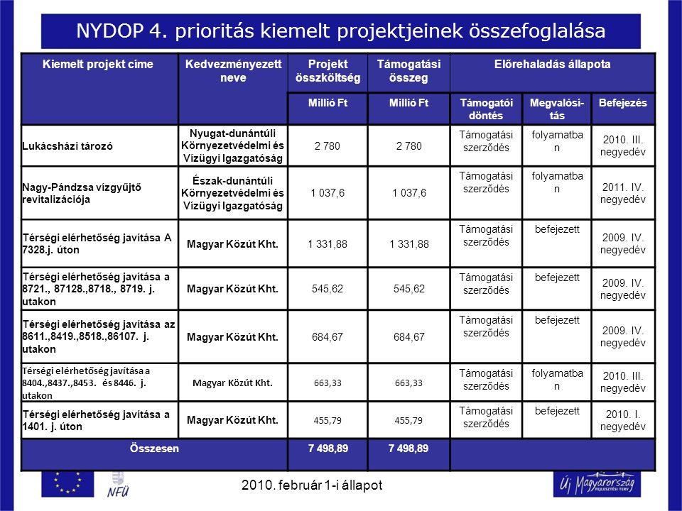 NYDOP 4. prioritás kiemelt projektjeinek összefoglalása Kiemelt projekt címe Kedvezményezett neve Projekt összköltség Támogatási összeg Előrehaladás á