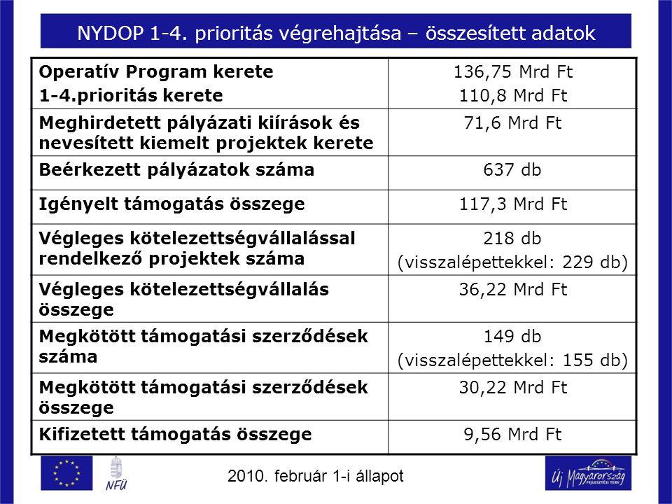 NYDOP 1-4. prioritás végrehajtása – összesített adatok Operatív Program kerete 1-4.prioritás kerete 136,75 Mrd Ft 110,8 Mrd Ft Meghirdetett pályázati