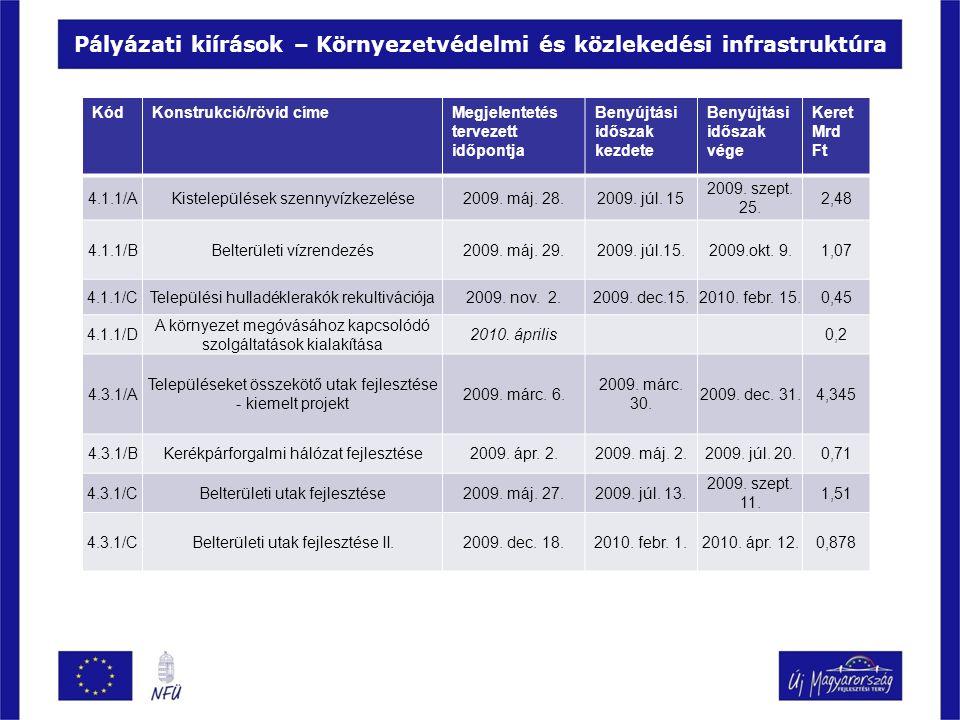Pályázati kiírások – Környezetvédelmi és közlekedési infrastruktúra KódKonstrukció/rövid címeMegjelentetés tervezett időpontja Benyújtási időszak kezd