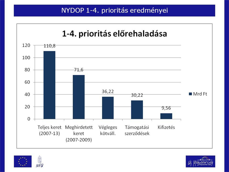 1.prioritás előrehaladása - Regionális gazdaságfejlesztés Konstrukció neveKonstruk- ció kerete Beérkezett pályázatok Kötelezettség- vállalás (végleges) Leszerződött pályázatok Kifizetett összeg Mrd FtszámaMrd FtszámaMrd FtszámaMrd Ft 1.1.1/A.
