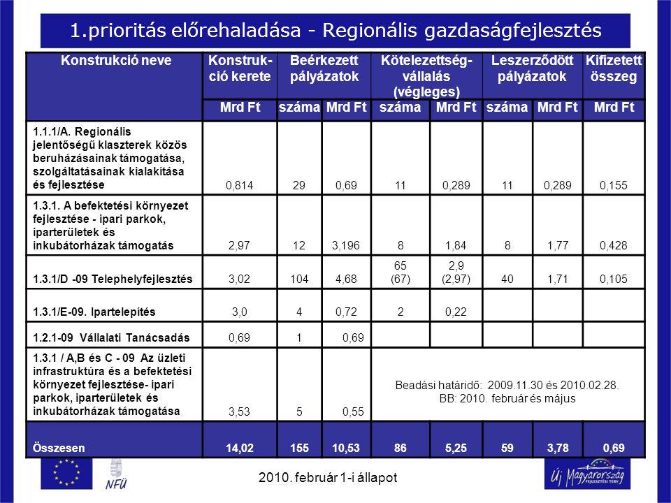 1.prioritás előrehaladása - Regionális gazdaságfejlesztés Konstrukció neveKonstruk- ció kerete Beérkezett pályázatok Kötelezettség- vállalás (végleges