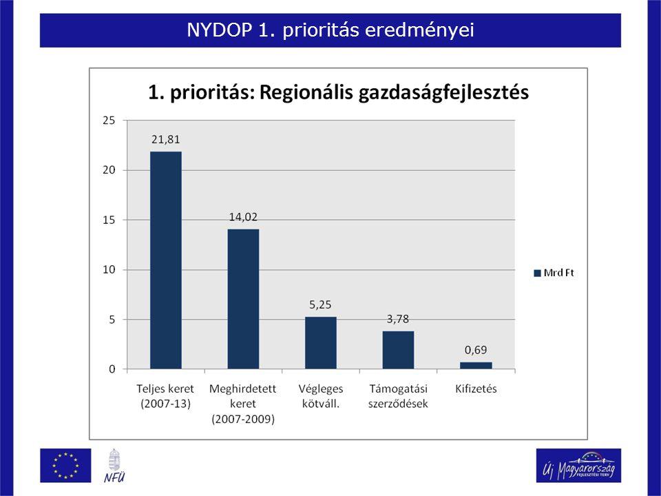 NYDOP 1. prioritás eredményei