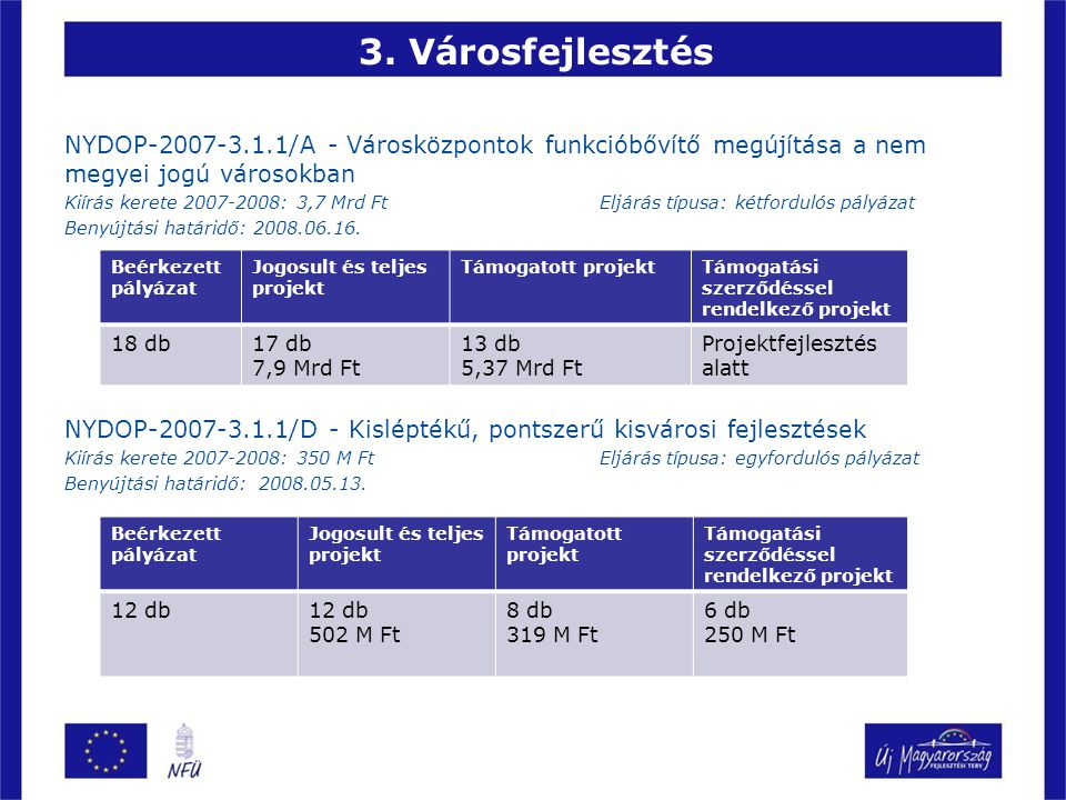 3. Városfejlesztés NYDOP-2007-3.1.1/A - Városközpontok funkcióbővítő megújítása a nem megyei jogú városokban Kiírás kerete 2007-2008: 3,7 Mrd Ft Eljár