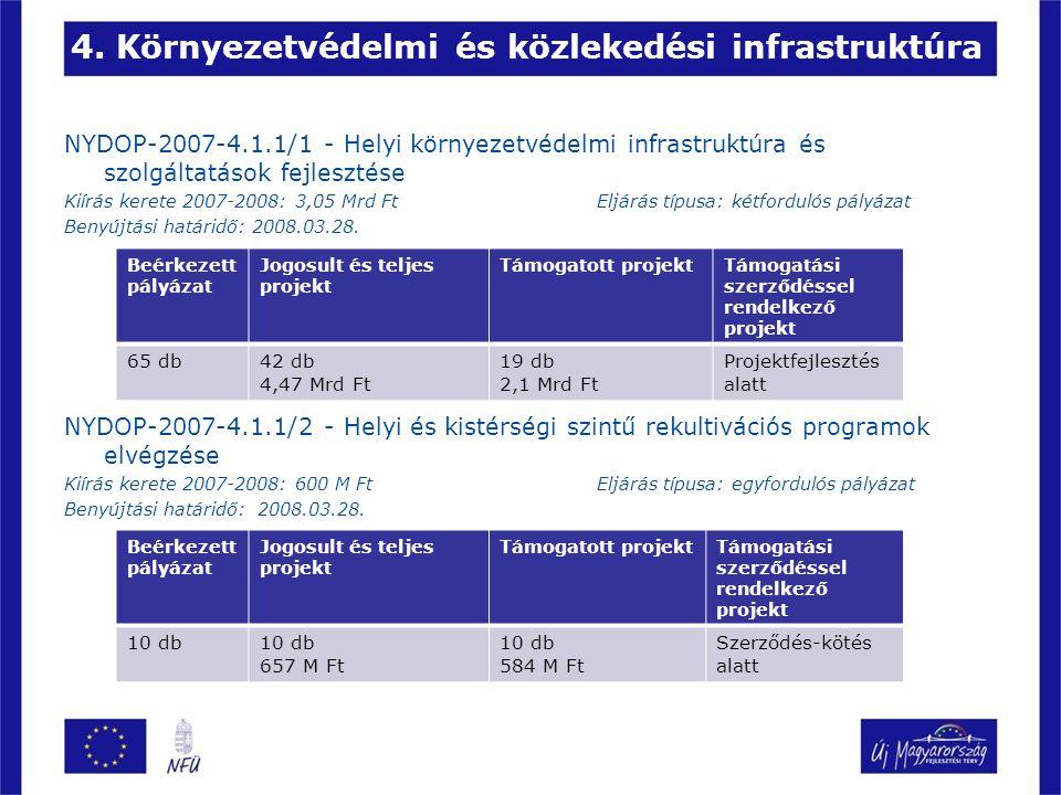 4. Környezetvédelmi és közlekedési infrastruktúra NYDOP-2007-4.1.1/1 - Helyi környezetvédelmi infrastruktúra és szolgáltatások fejlesztése Kiírás kere