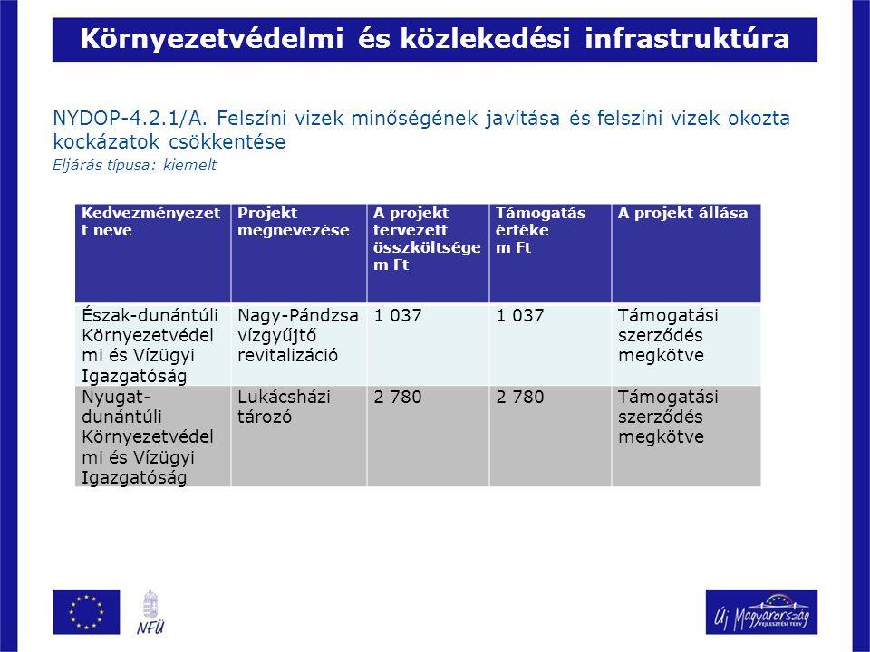 Környezetvédelmi és közlekedési infrastruktúra NYDOP-4.2.1/A.