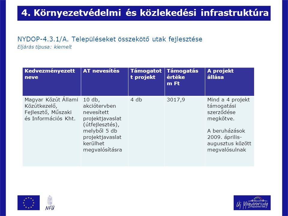 4. Környezetvédelmi és közlekedési infrastruktúra NYDOP-4.3.1/A.