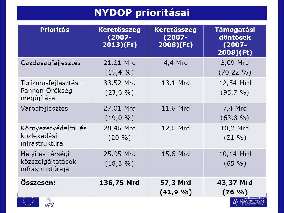NYDOP prioritásai PrioritásKeretösszeg (2007- 2013)(Ft) Keretösszeg (2007- 2008)(Ft) Támogatási döntések (2007- 2008)(Ft) Gazdaságfejlesztés21,81 Mrd (15,4 %) 4,4 Mrd3,09 Mrd (70,22 %) Turizmusfejlesztés - Pannon Örökség megújítása 33,52 Mrd (23,6 %) 13,1 Mrd12,54 Mrd (95,7 %) Városfejlesztés27,01 Mrd (19,0 %) 11,6 Mrd7,4 Mrd (63,8 %) Környezetvédelmi és közlekedési infrastruktúra 28,46 Mrd (20 %) 12,6 Mrd10,2 Mrd (81 %) Helyi és térségi közszolgáltatások infrastruktúrája 25,95 Mrd (18,3 %) 15,6 Mrd10,14 Mrd (65 %) Összesen:136,75 Mrd57,3 Mrd (41,9 %) 43,37 Mrd (76 %)