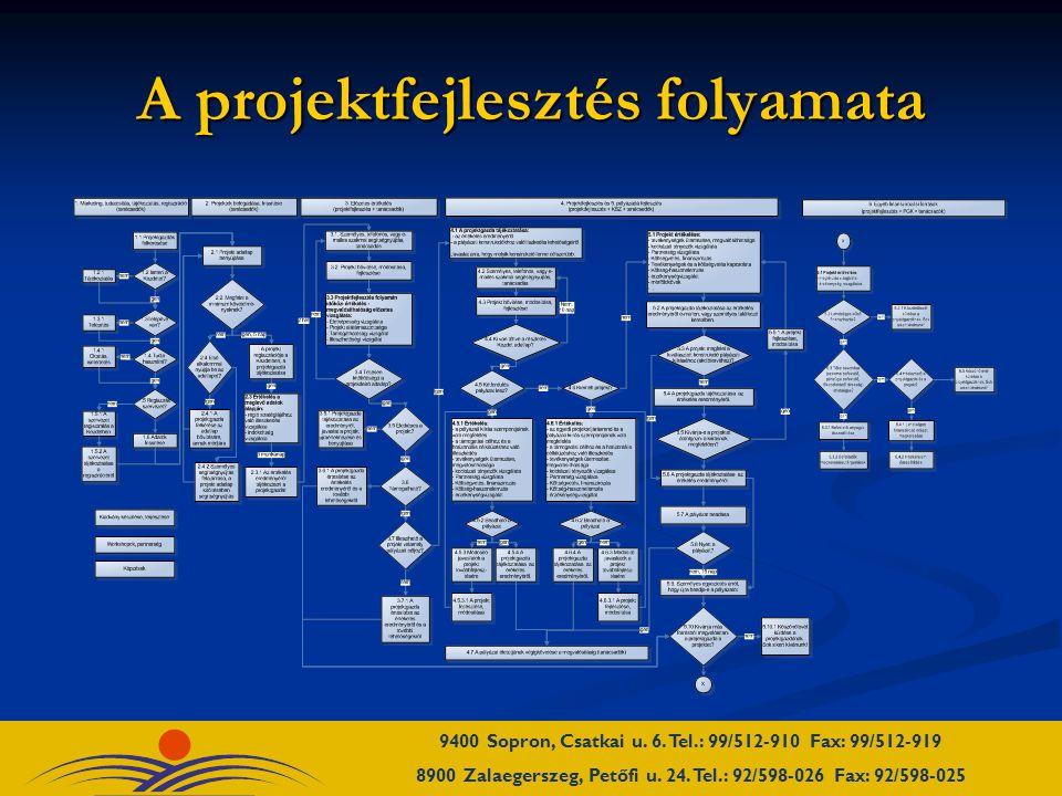 A projektfejlesztés folyamata