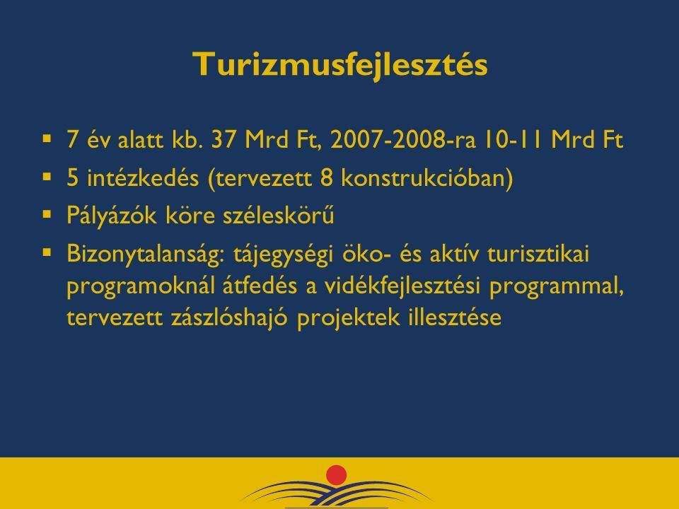 Turizmusfejlesztés  7 év alatt kb.