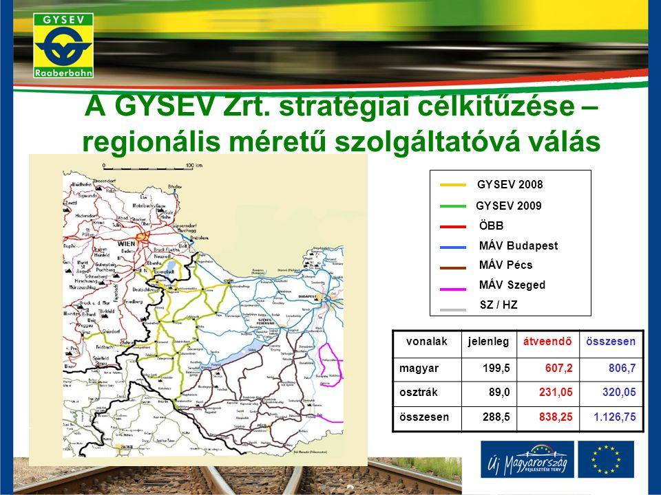 A GYSEV Zrt. stratégiai célkitűzése – regionális méretű szolgáltatóvá válás GYSEV 2008 GYSEV 2009 ÖBB MÁV Budapest MÁV Pécs MÁV Szeged SZ / HZ vonalak