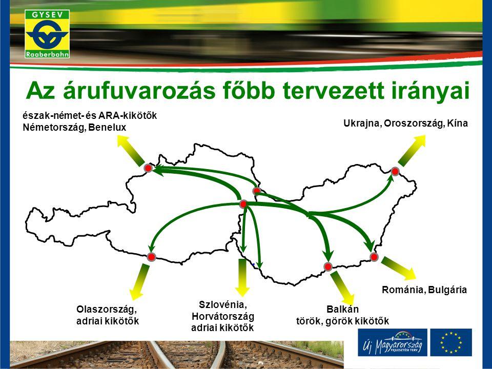 észak-német- és ARA-kikötők Németország, Benelux Olaszország, adriai kikötők Szlovénia, Horvátország adriai kikötők Balkán török, görök kikötők Románia, Bulgária Ukrajna, Oroszország, Kína Az árufuvarozás főbb tervezett irányai